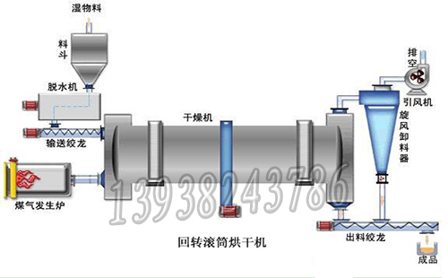 郑州诚亿重型机械设备有限公司生产的木材烘干机主要由热源,上料机